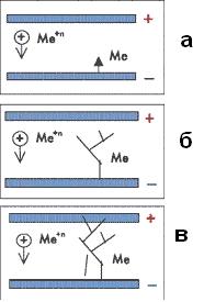 Схема образования дендрита в канале, наполненном ионогенными загрязнениями